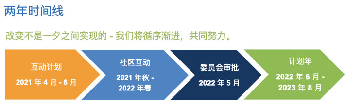 Small schools timeline image in Chinese Mandarin