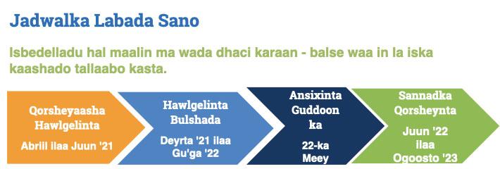 Small schools timeline image in Somali