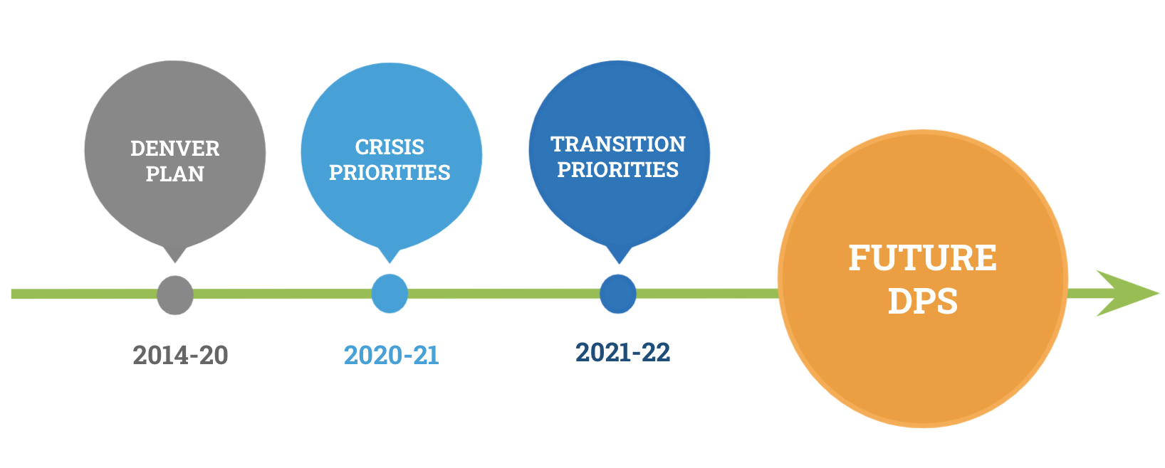 Timeline with four main sections: Denver Plan 2014-2020; Crisis Priorities 2020-21; Transition Priorities 2021-22; Future DPS