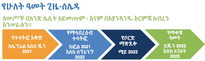 Small schools timeline image in Amharic