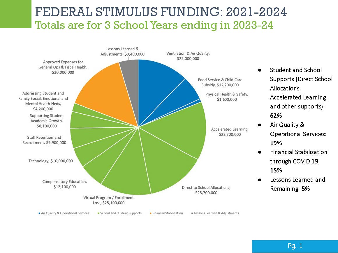 Federal stimulus funding pie chart