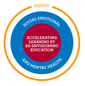 Circular Graphic of Transition Priorities 2021-22; Outermost ring is orange and labeled Equity; Second ring in is blue and labeled social-emotional and mental health; innermost circle is red, labeled Accelerate learning by re-envisioning education.