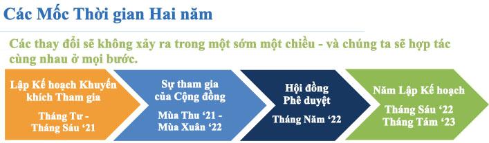 Small schools timeline image in Vietnamese