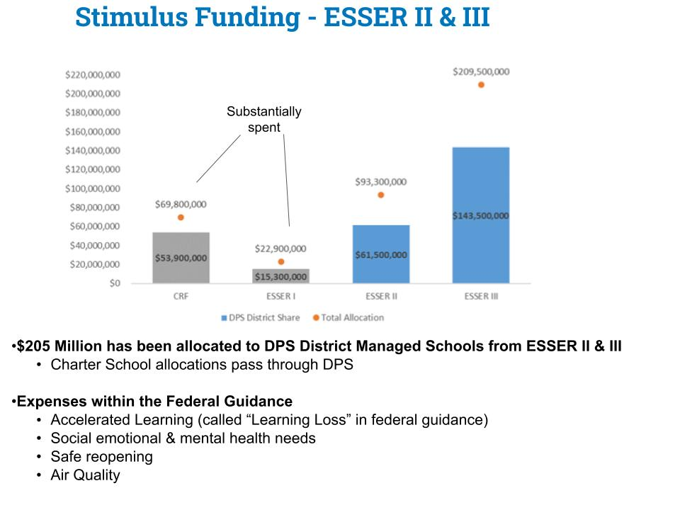 ESSER II & III bar graphs showing that $205 Million has been allocated to DPS District managed schools from ESSER II and III