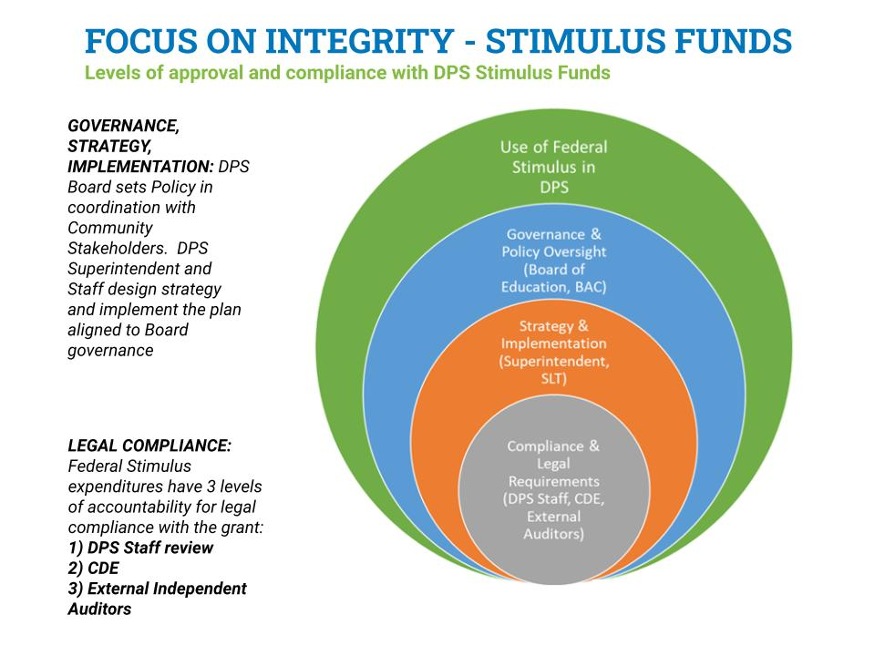 Nested circles show how DPS has layers of accountability and oversight built into the stimulus funds.